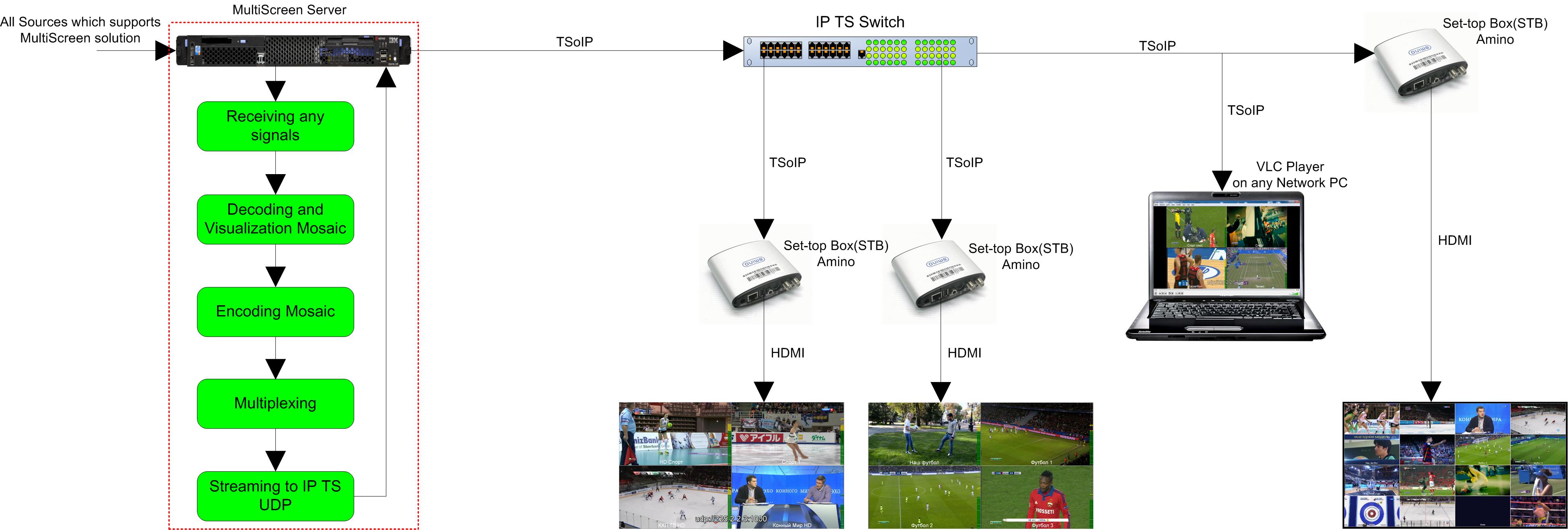 Encoder Mosaic to IP TS - Monitoring Solutions and